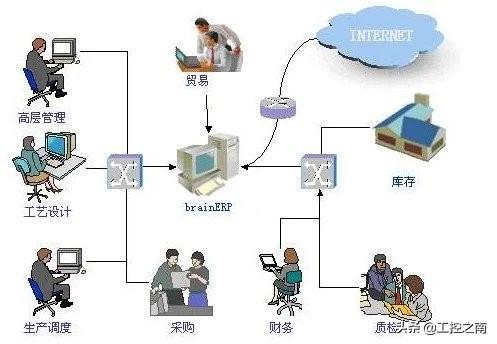 什么是ERP系统