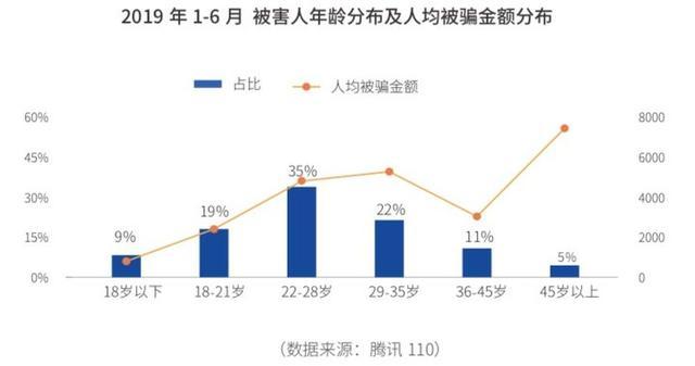 腾讯发布网络诈骗报告:90后被骗概率高,45岁以上人均被骗7000元
