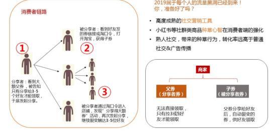 淘宝群6大玩法实操:打造爆款提升转化率必学
