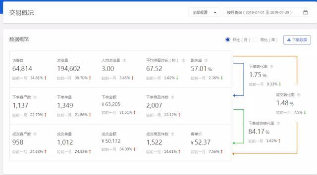 去年毕业山东大学生创业,京东无货源半年5家店,年入10000