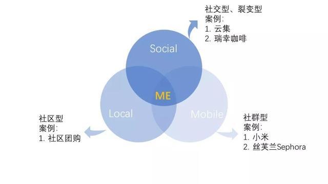 会员体系的5个底层逻辑