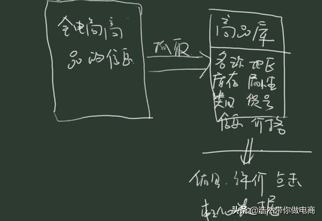 淘宝搜索逻辑:怎么被搜索到以及怎么排序靠前(一)