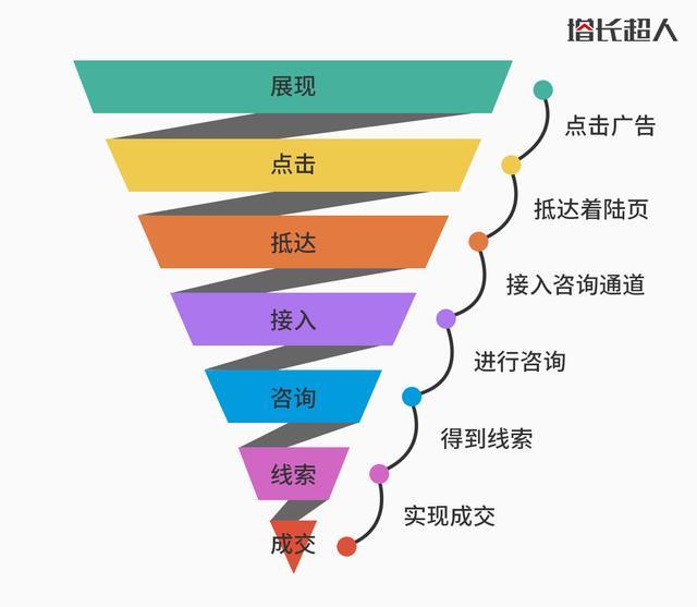 搜索营销:搜索营销:搜索引擎推广必不可少的工具
