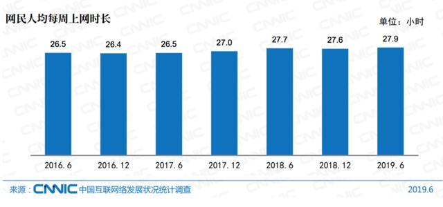 中国互联网报告出炉:每周人均上网27.9小时,月均手机流量7.2G