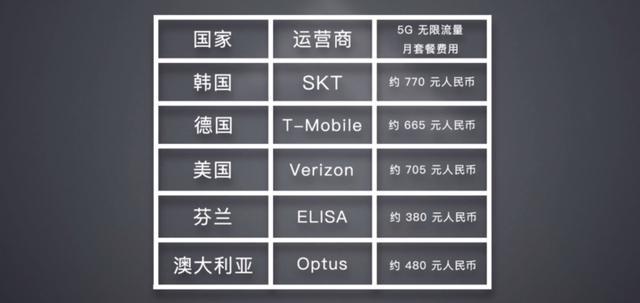 运营商都误会了,相比5G的高网速,大家更需要便宜的流量套餐