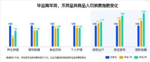 毕业生就业报告:互联网业竞争最激烈,教育超过金融成第二热门
