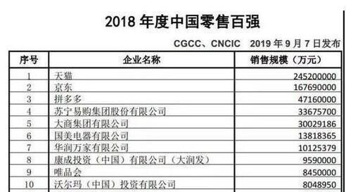 2018年度中国零售百强名单:天猫领跑、拼多多新入围
