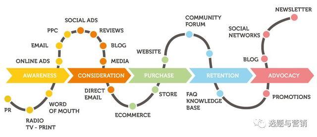 2019网络营销9大趋势分析(含案例),每一个营销人都该看一看