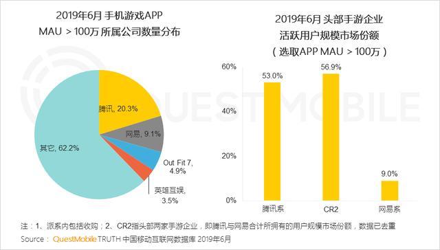 2019上半年手游报告:玩家差异化特点显著,女性和二次元玩家市场潜力巨大   游戏茶馆