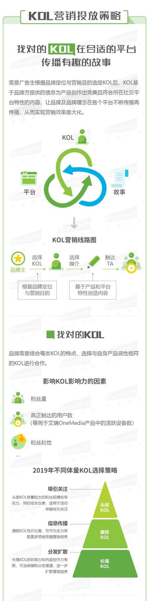 Z世代崛起——KOL营销策略洞察微报告
