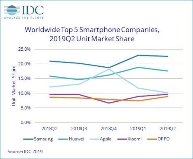 全球手机市场排名出炉,小米惜败苹果,三星第一,华为却长势喜人