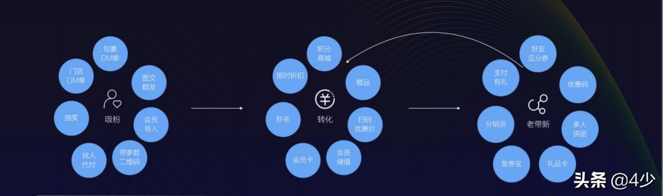 5G时代,实体连锁企业如何不被时代抛弃?做好3点,从容应对