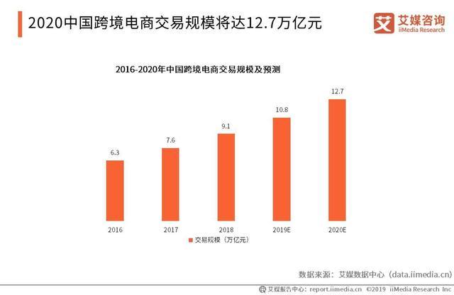 中国跨境电商行业数据:2020中国跨境电商交易规模将达12.7万亿