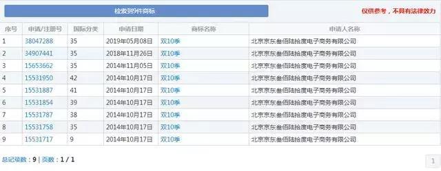 """京东再战阿里!""""双11""""系列商标没戏,京东改注""""双10""""系列"""