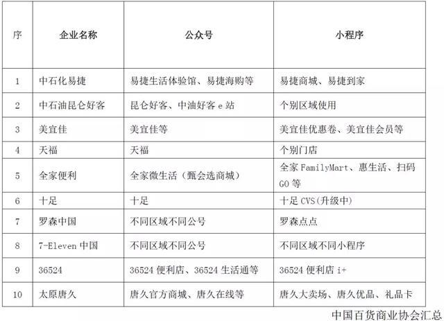 2019实体零售全渠道发展报告 | 大道至简 徐徐图之
