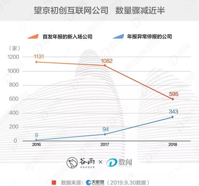 望京写字楼越来越空,互联网公司都搬哪了?