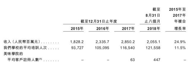 新东方烹饪在港股上市了!募资47.69亿、总市值224亿港元