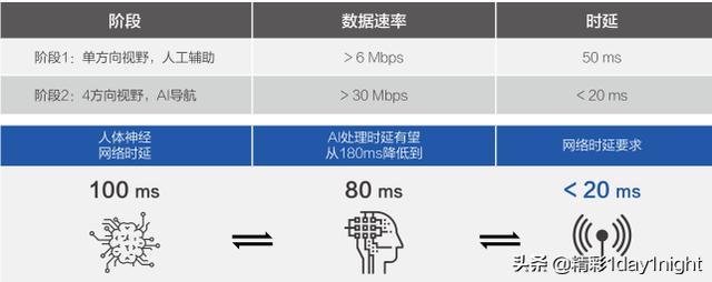 未来5G都能干嘛呢,看看这十大应用场景