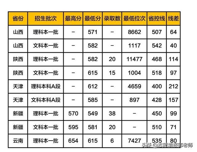 南京师范大学录取分数线2019(在各省的录取数据)