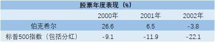 徐杨:斯文森VS巴菲特-投资奇才与价投大师的巅峰对决