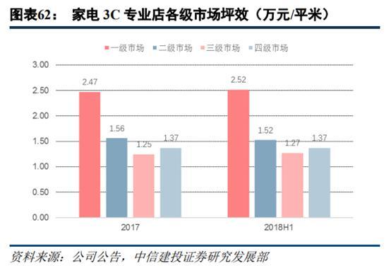 苏宁易购深度研究:从五大视角对比苏宁与京东