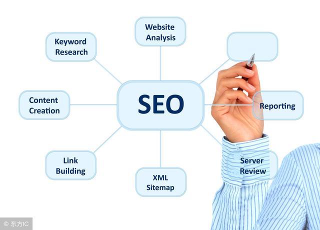 生活百科:搜索引擎优化要考虑哪些方面知识!