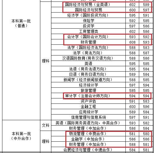 上海对外经贸大学优势专业分析、报考建议及2019年录取情况