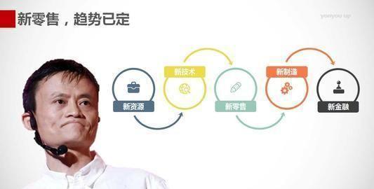 马云给出新提示,未来10年纯电商将死,新模式会让实体店迎来转机