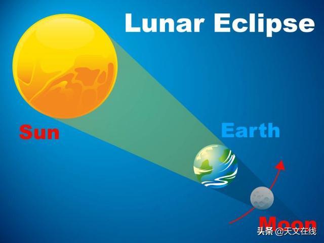 今年首场月食,明天凌晨上演。揭秘月食的季节性规律