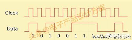 什么是数字信号?什么是模拟信号?它们区别是什么?
