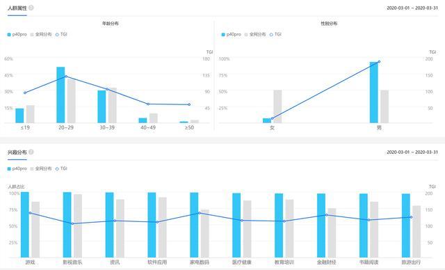 指数查询工具解析(一):百度指数篇