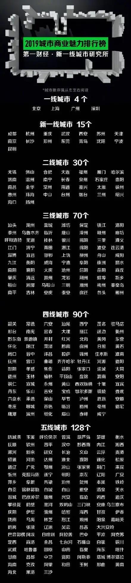 2019年新一线城市名单出炉,武汉排名第四,郑州排名前十