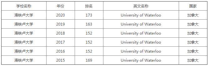 滑铁卢大学世界排名第几,这里近几年的排行榜都告诉你了