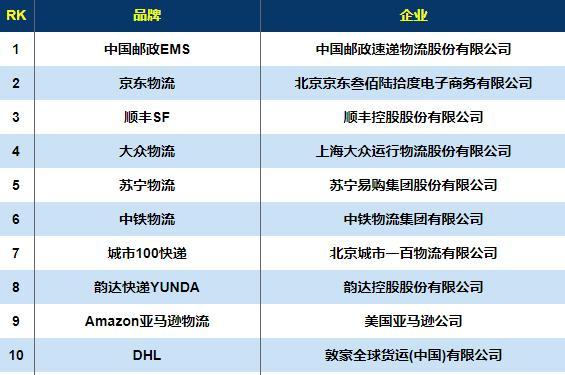 力压京东顺丰!中国第一大快递品牌诞生,去年营收规模居世界第二