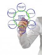 采购在新时代供应链管理中的重要性