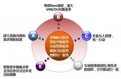 华为供应链管理详解:从订单计划到采购和认证体系,再到库存管理