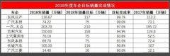 雅阁1月销量暴涨24.9%,同品牌INSPIRE不及雅阁1/4,这点不改难火