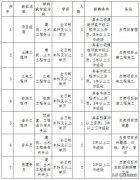 招11人!2020湖南长沙医学院建设发展规划处招人了